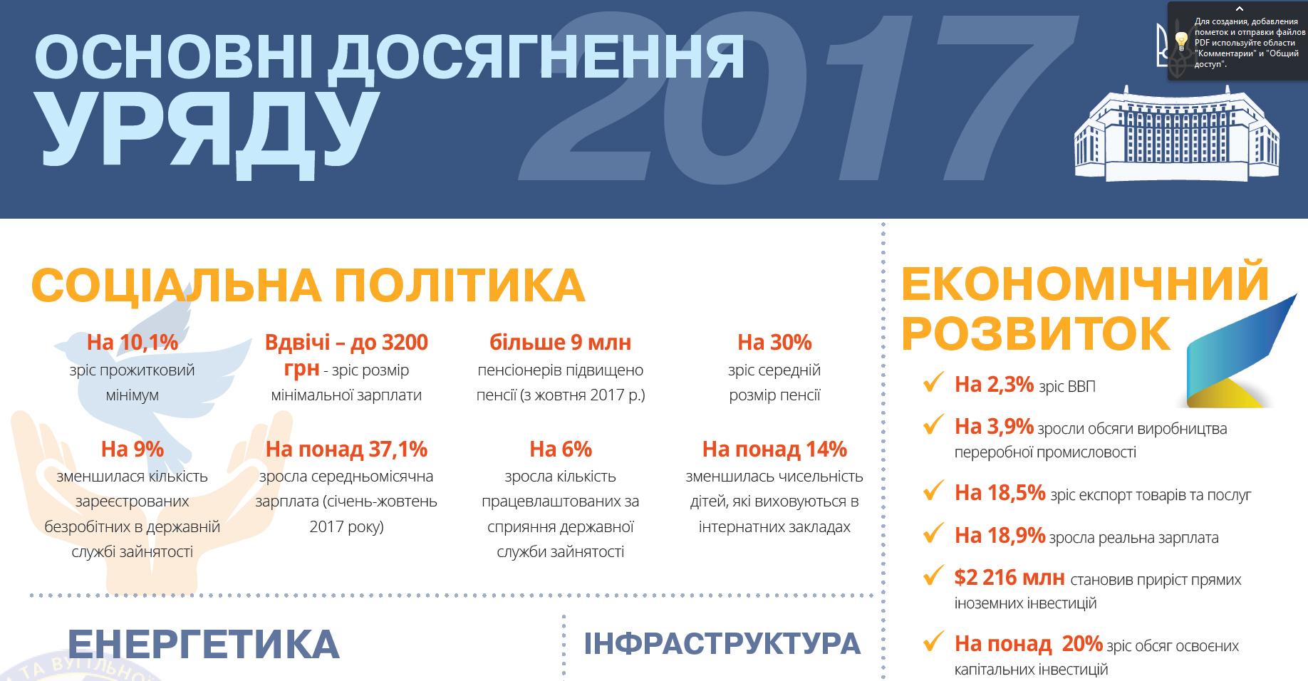 Основні досягнення Уряду у 2017 році. Інфографіка