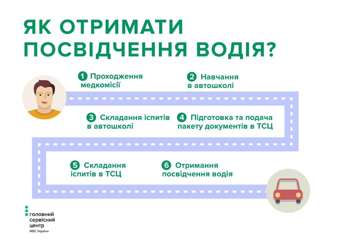 Як отримати посвідчення водія?